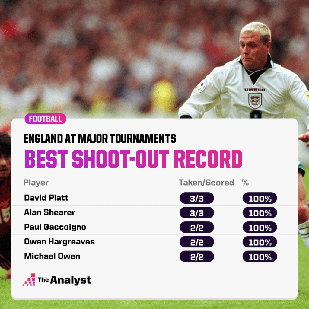 Best record for England in shoot-outs in at major tournaments
