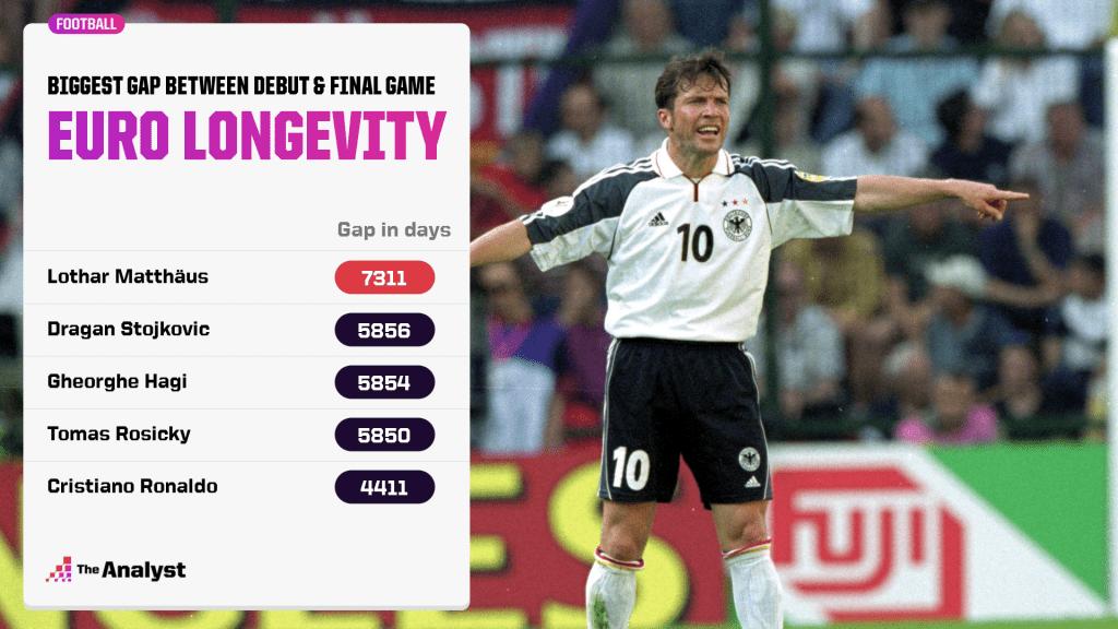 Biggest Gap between debut and final game at Euros