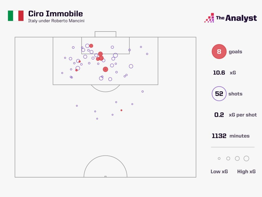 Ciro Immobile Shots For Italy xG