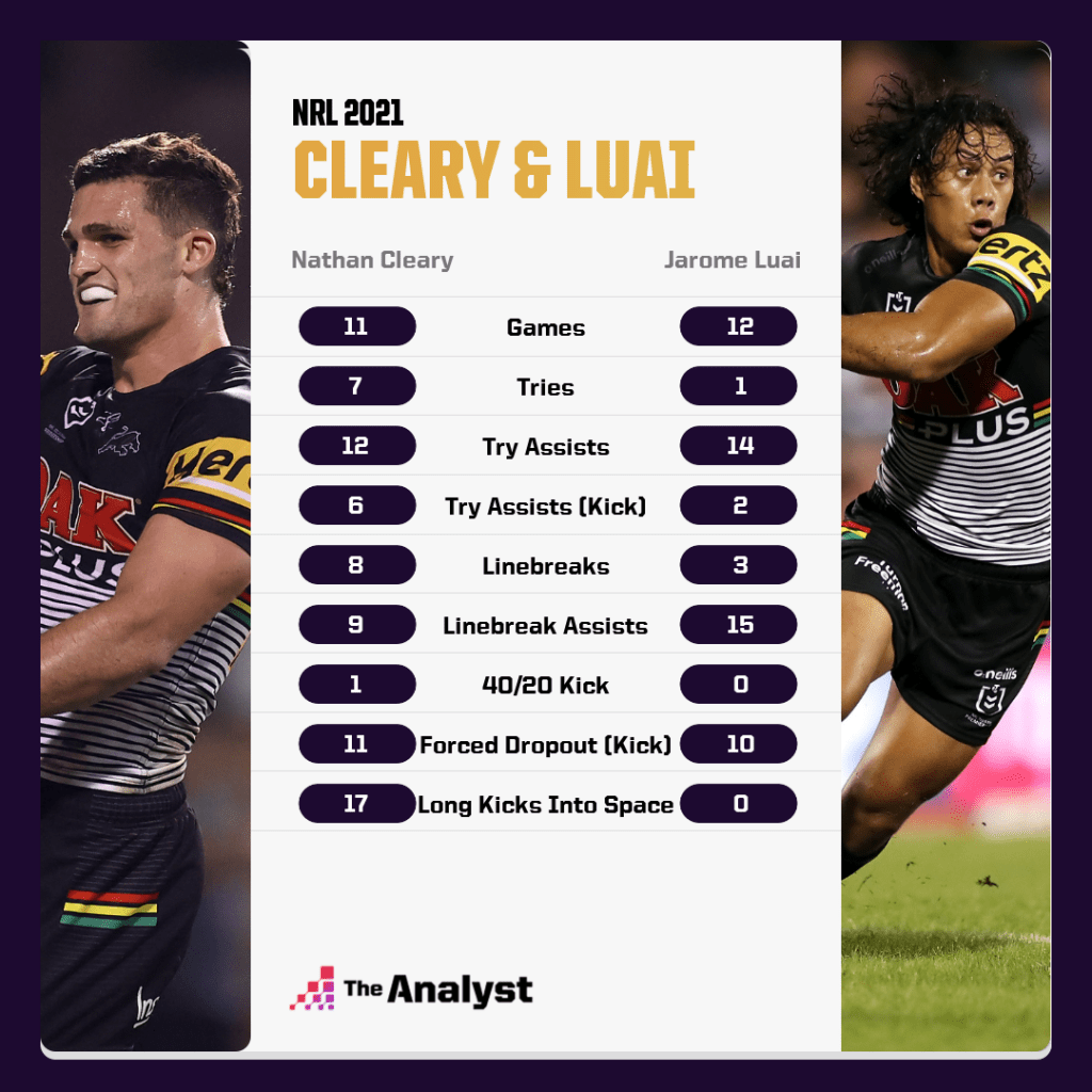 Cleary and Luai NRL 2021