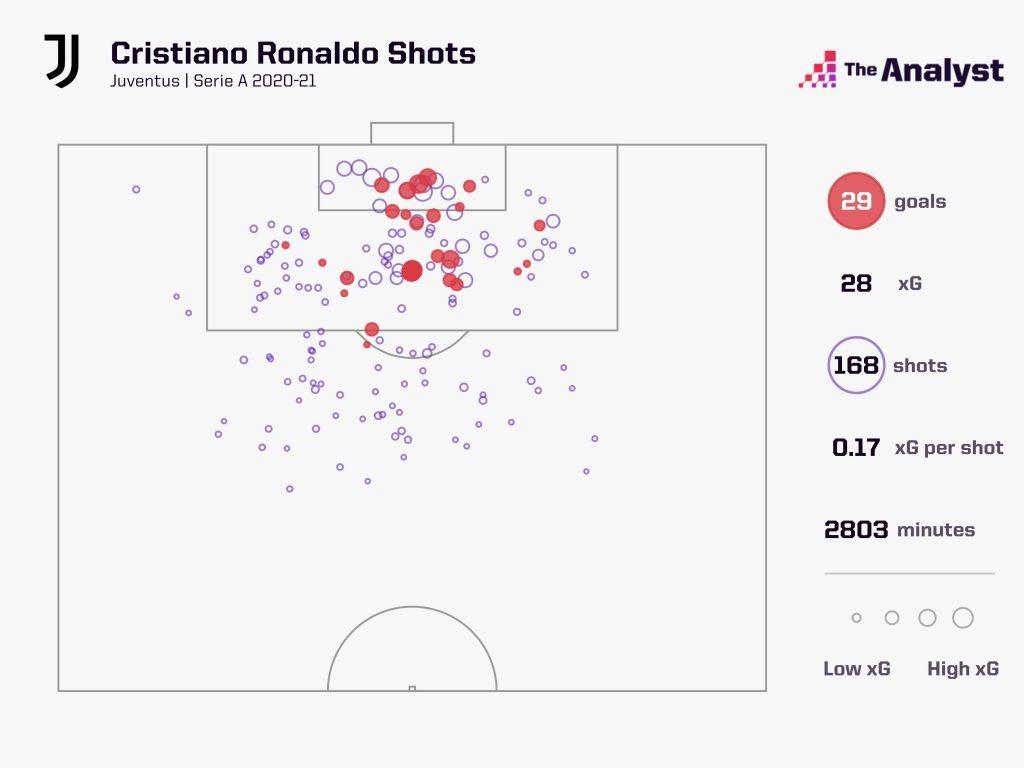 ronaldo shots 2020-21