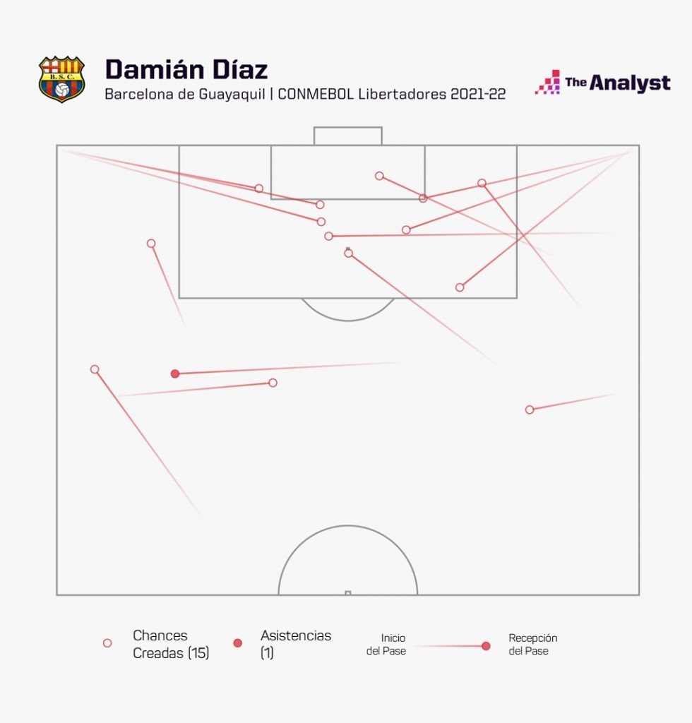 Damián Díaz Chances Creadas