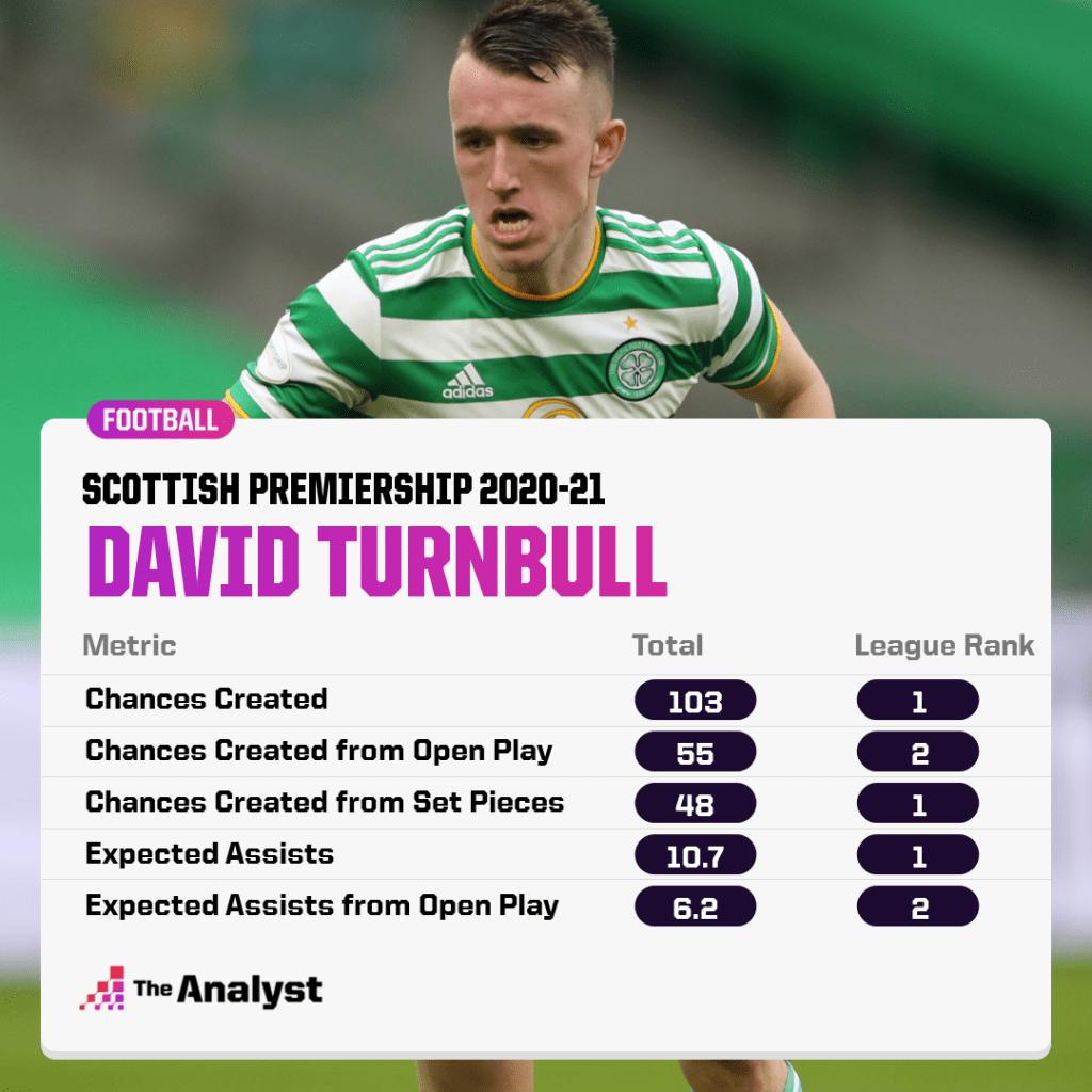 david turnbull 2020-21