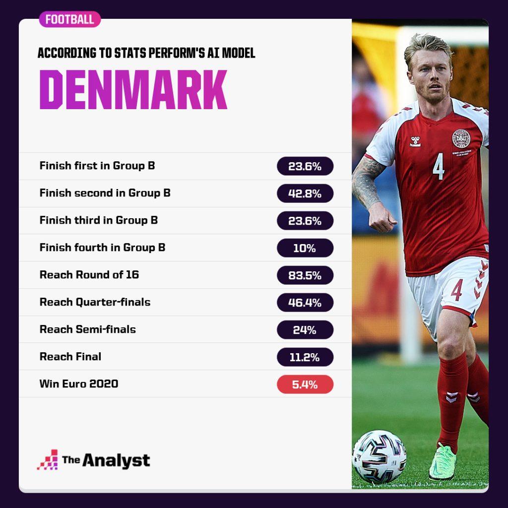 Denmark Euro 2020 Prediction