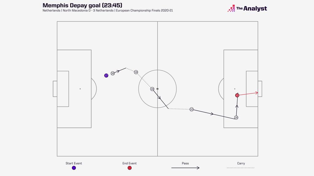 Depay goal vs NM