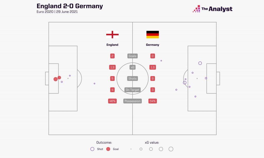 England Germany xG