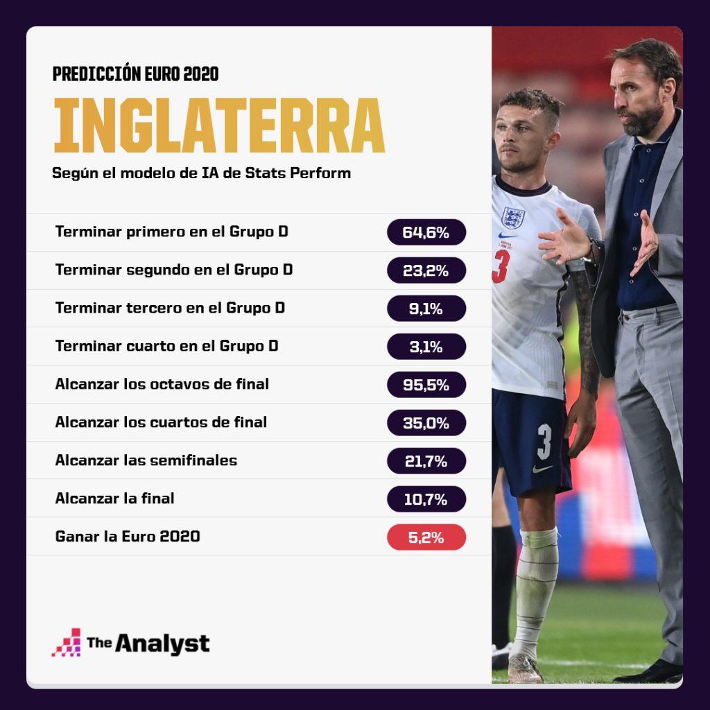 England Euro 2020 Predicción