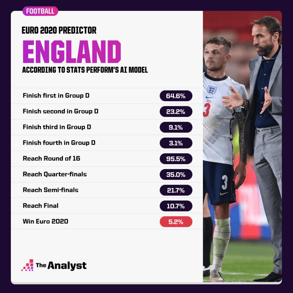 England Euro 2020 Predictions