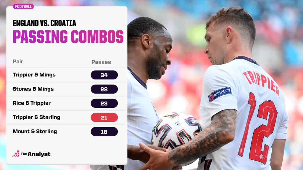 England v Croatia Passing Combinations