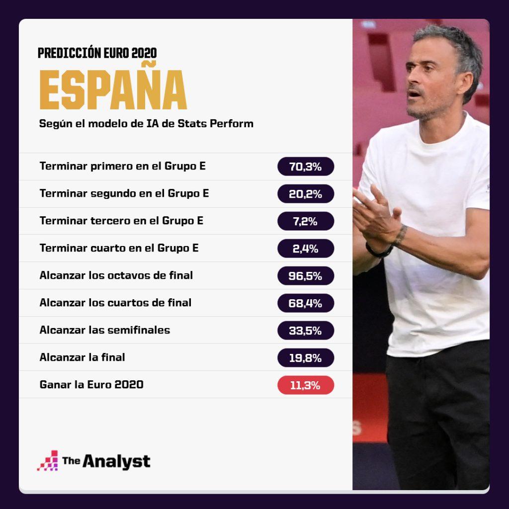 España Euro 2020 Predicción