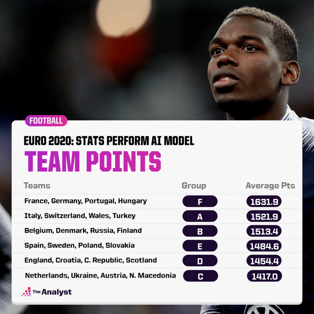 Euro 2020 Predictor - average points per team per group