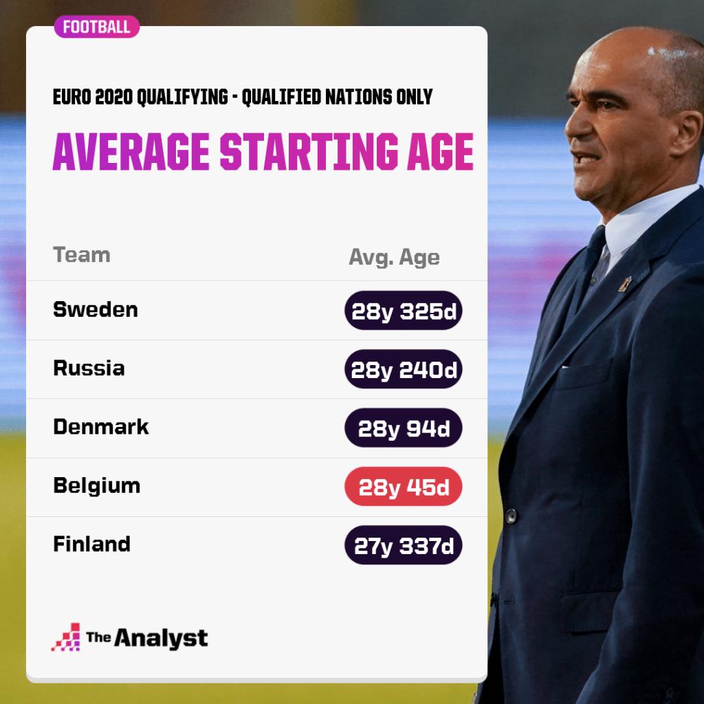 Euro 2020 qualifying, oldest average starting age