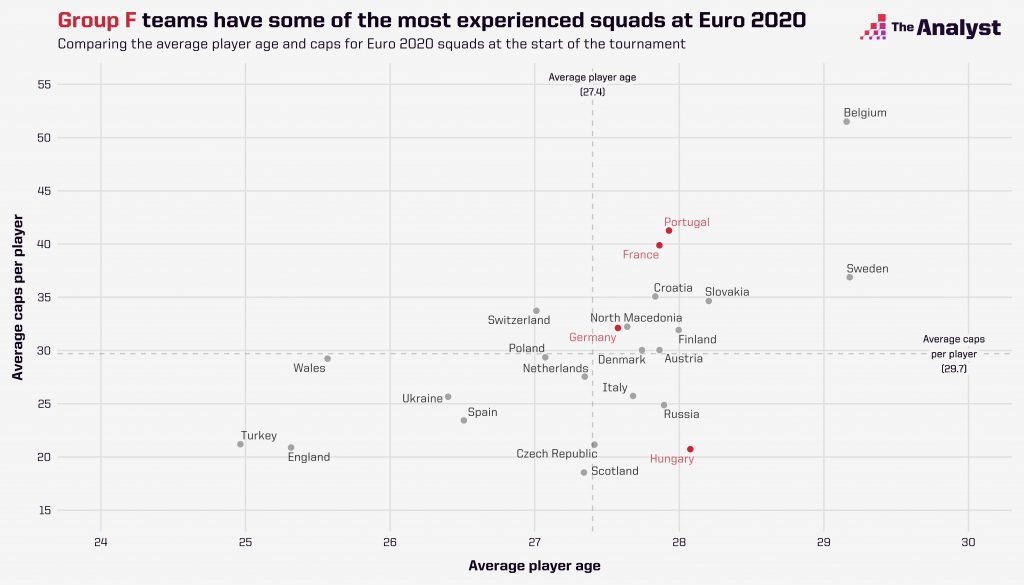euro-2020-squad-scatter-group-F