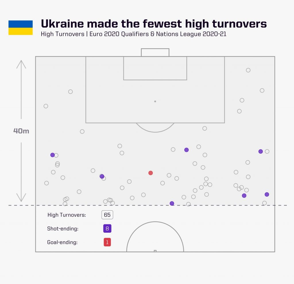 euro-2020-ukraine-high-turnovers