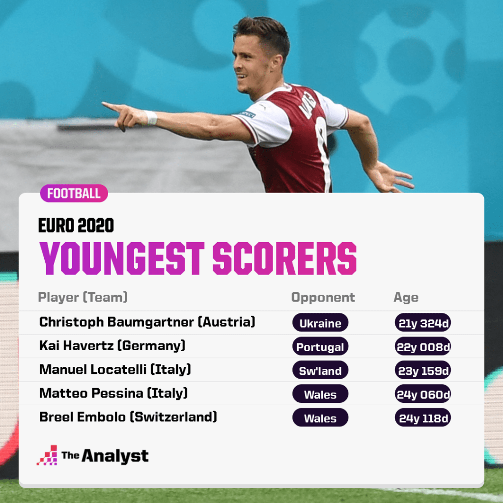 Euro 2020 youngest scorers