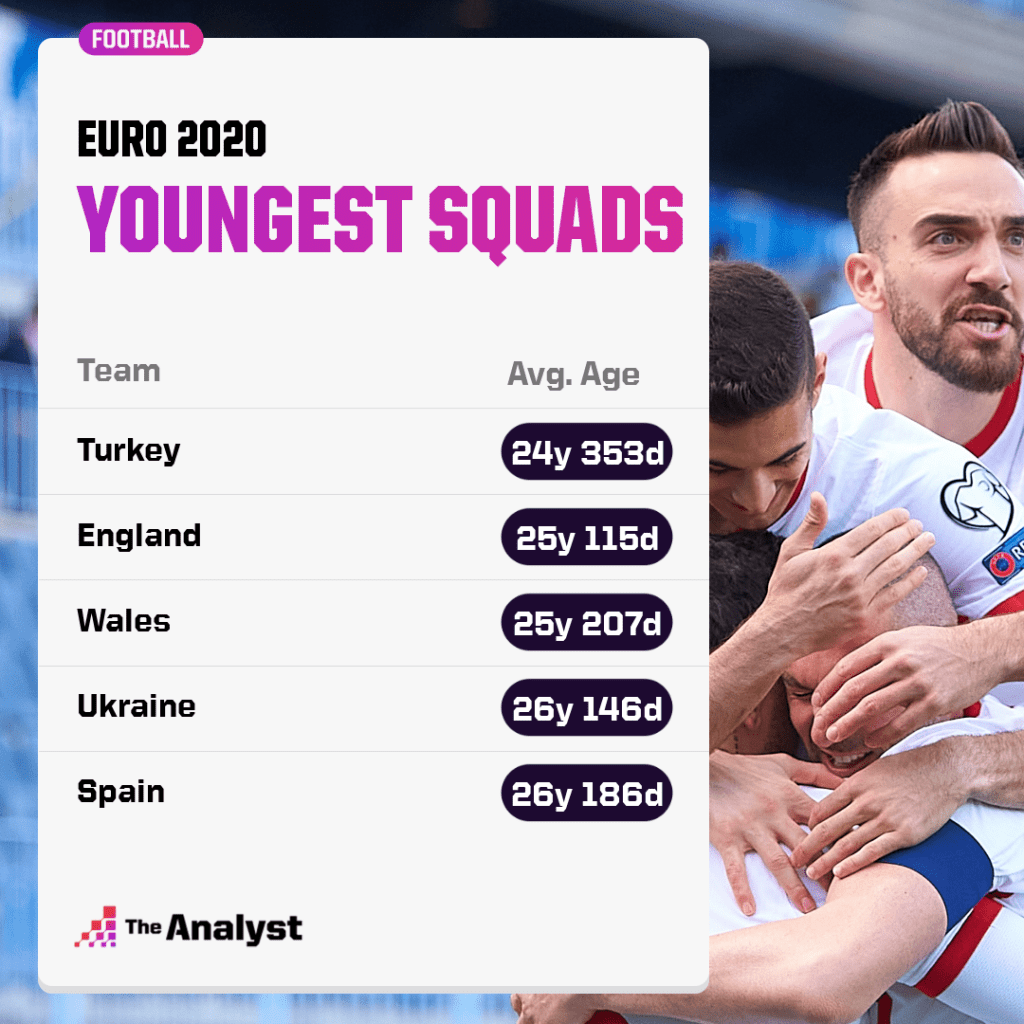 Euro 2020 youngest squads