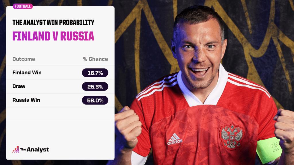 Finland v Russia prediction