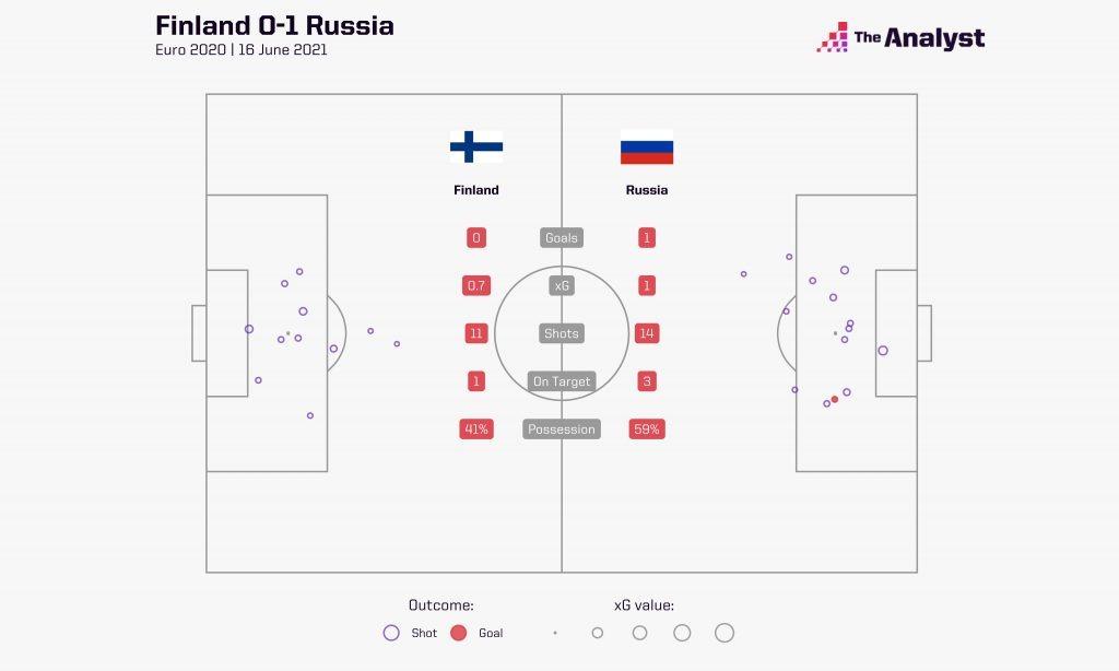 Finland v Russia xG