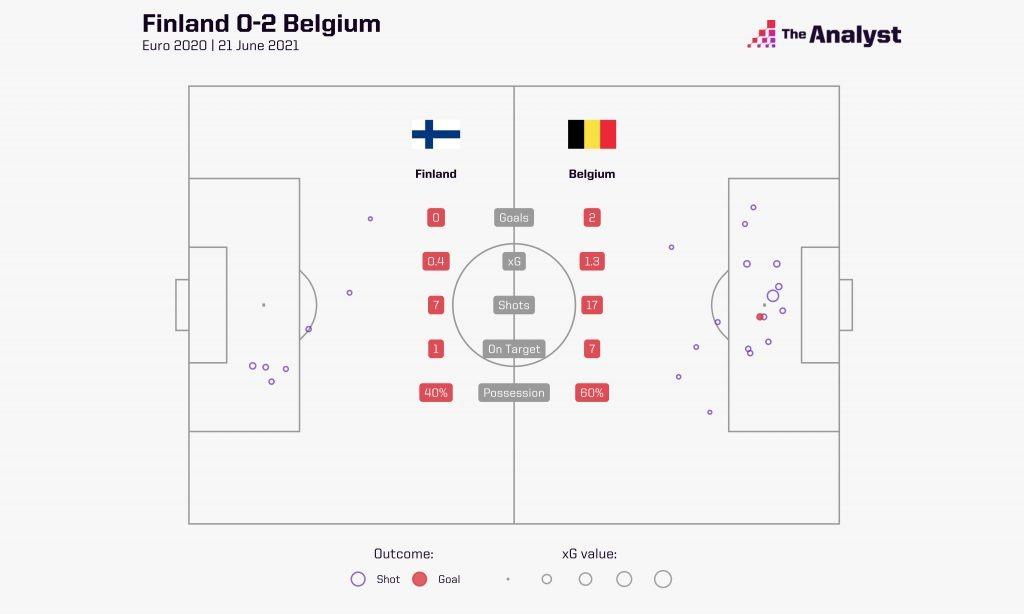 Finland Belgium xG