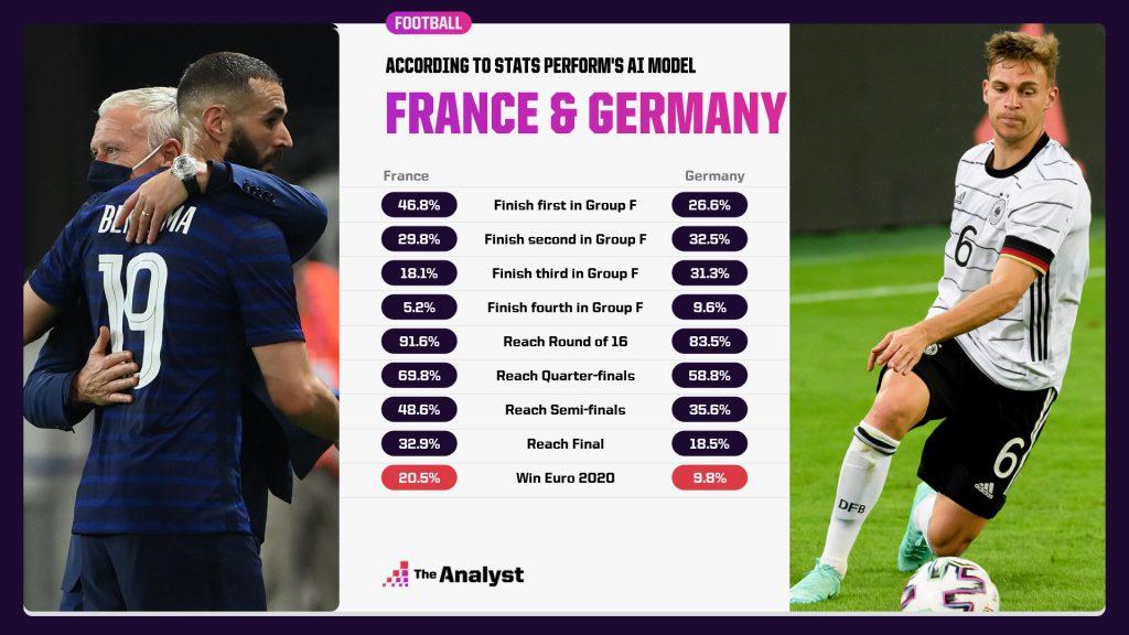 France Germany Euro 2020 Prediction