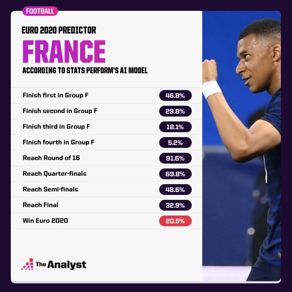 France Euro 2020 Predictions