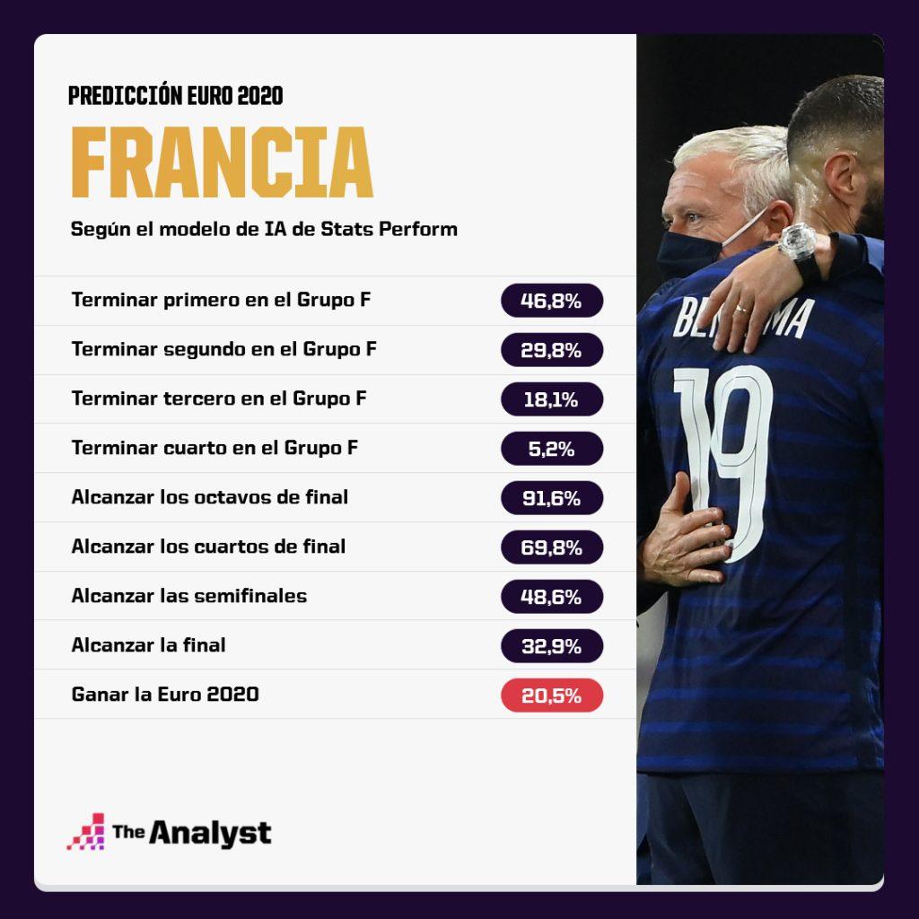 Francia Euro 2020 Predicción