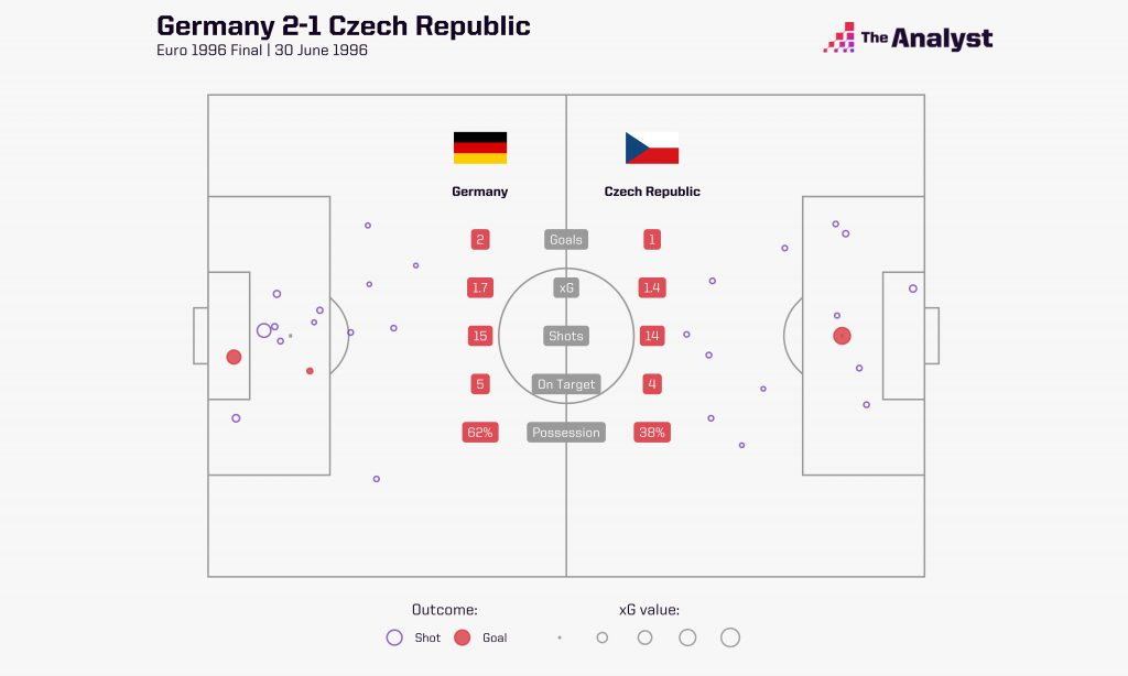 Germany 2-1 Czech Republic Euro 1996 final
