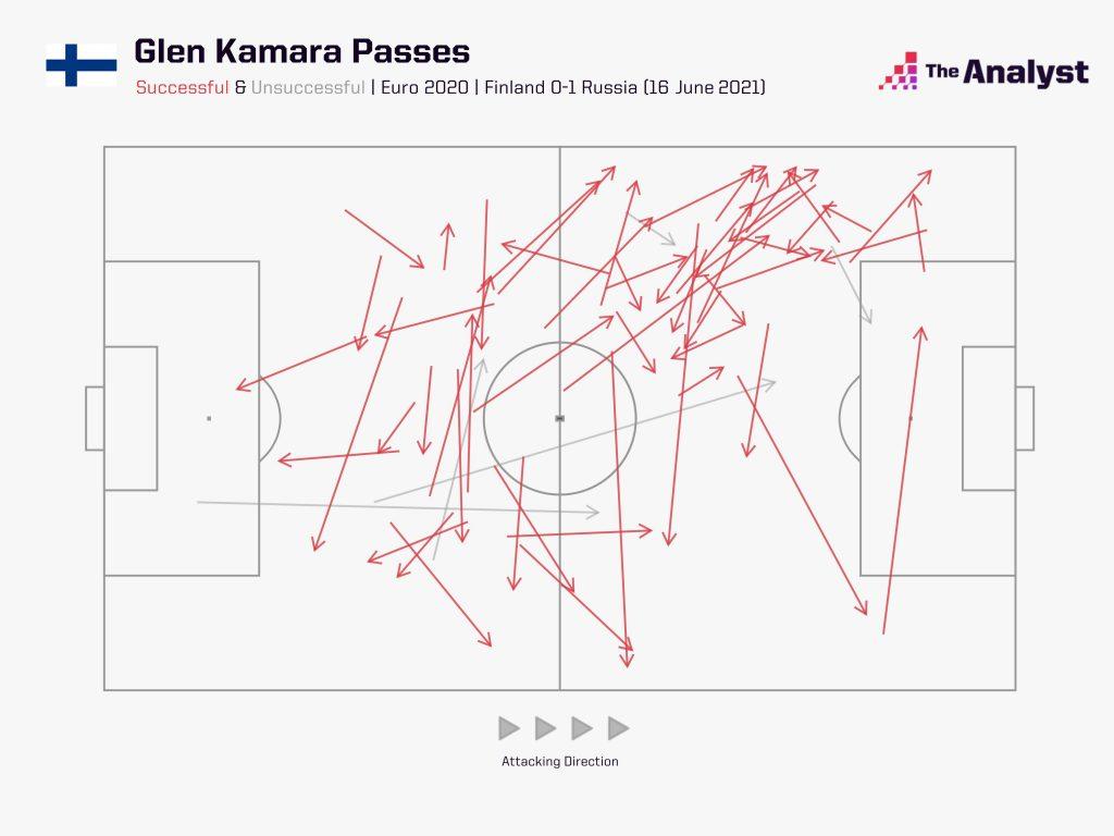 Glen Kamara passes v Russia