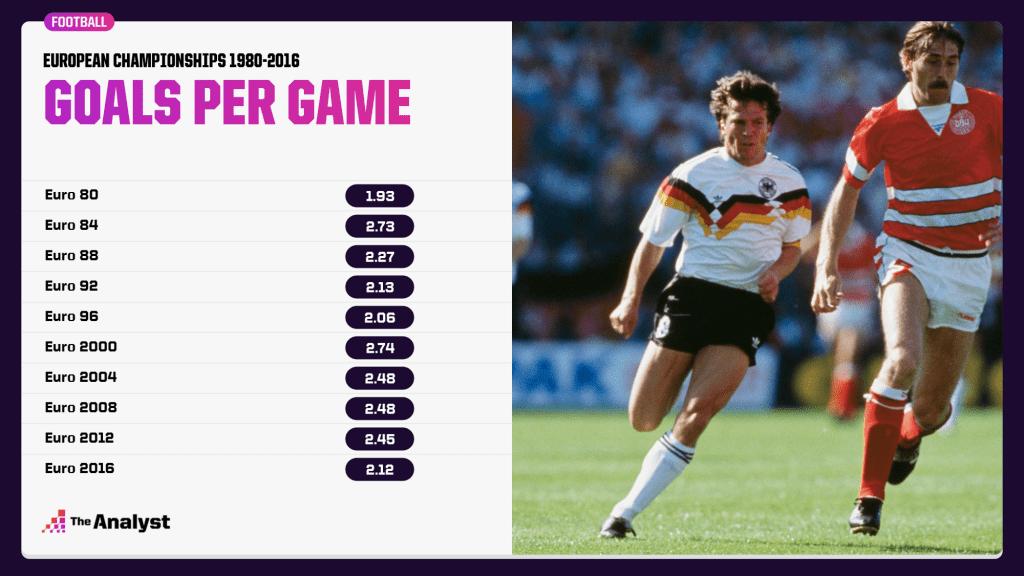 Goals per game at Euro editions