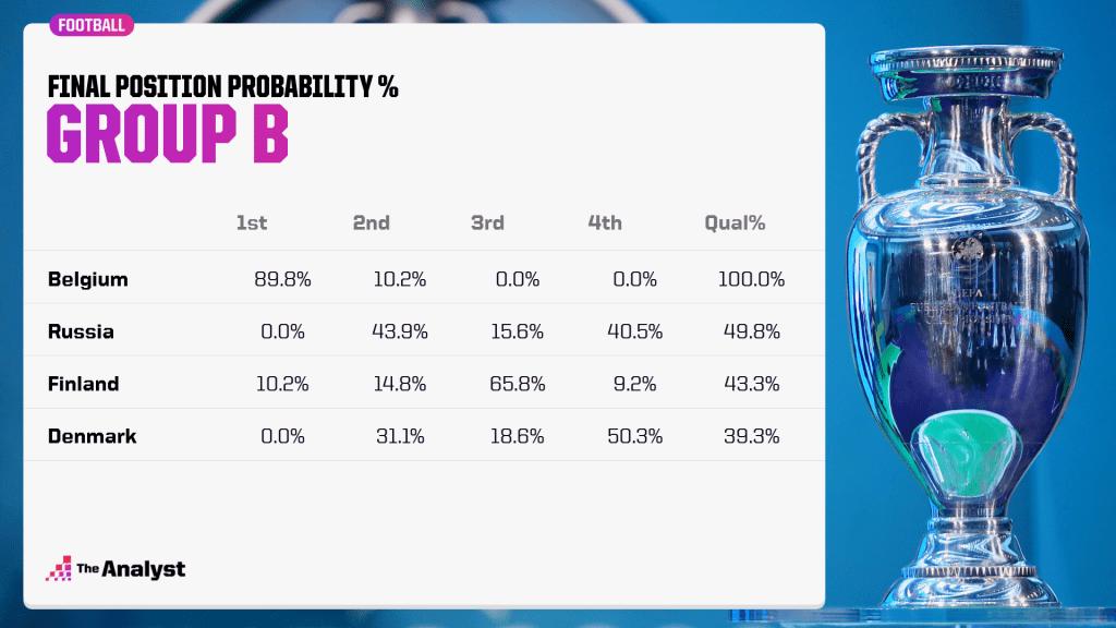 groupb-qualifying update
