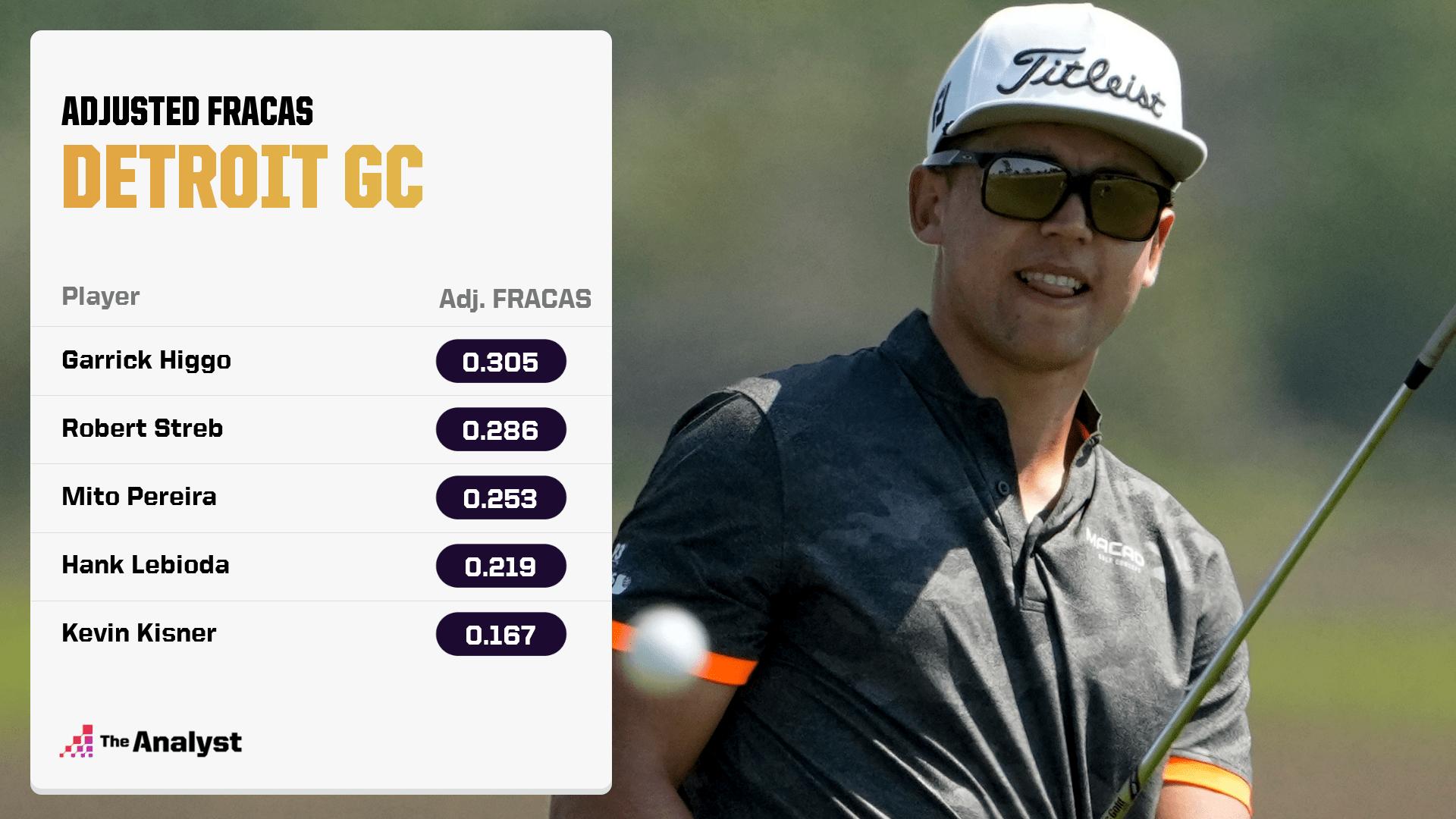 Adjusted FRACAS Detroit Golf Course