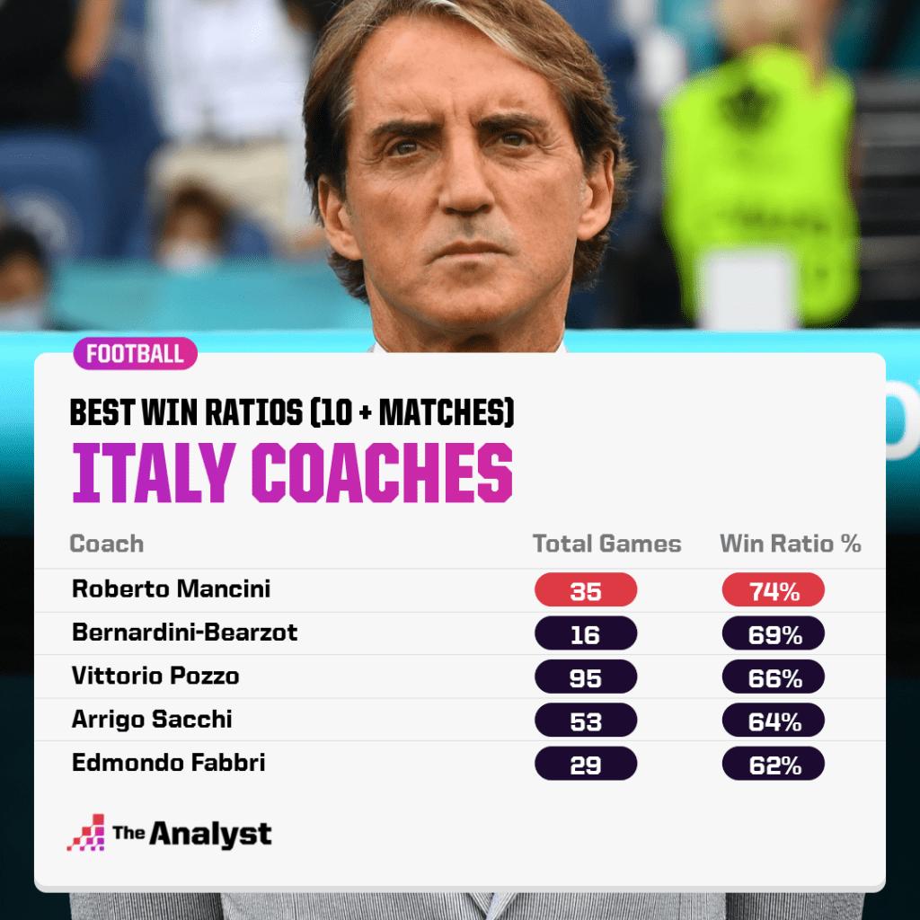 Italy Coaches Best Win Ratio