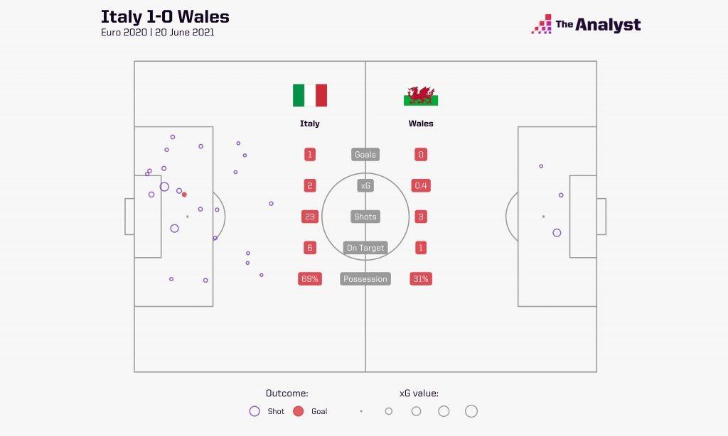 Italy v Wales xG map