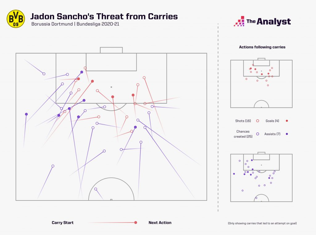 sancho 2020-21