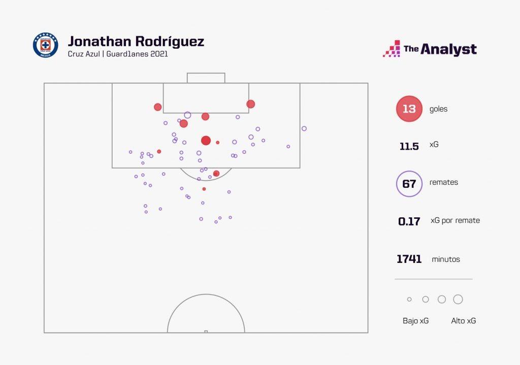 Jonathan Rodríguez Expected Goals