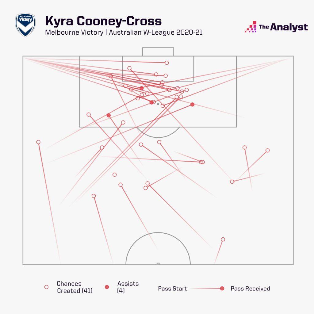 Kyra Cooney-Cross Chances Created W-league 2020-21