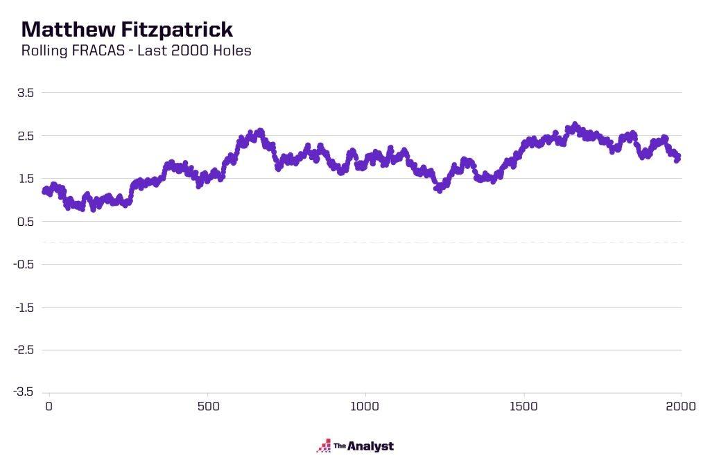 Rolling FRACAS chart for Matthew Fitzpatrick
