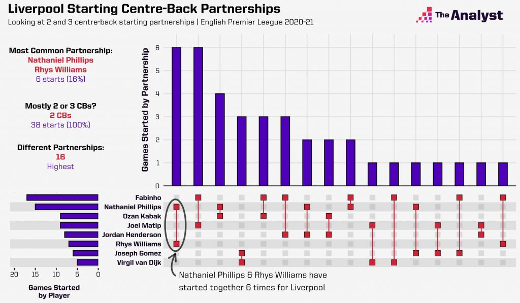 Liverpool's Centre-back partnerships