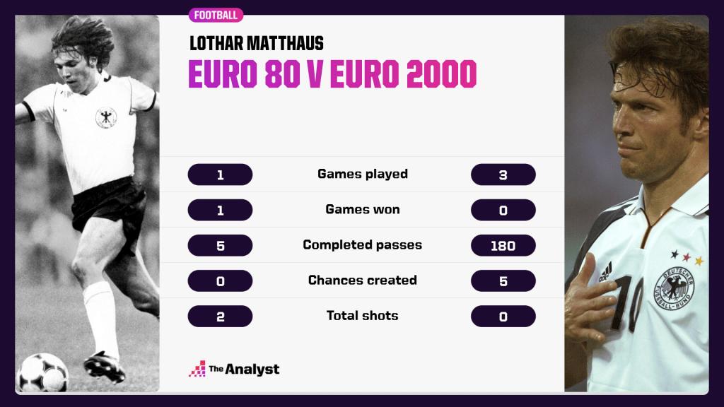 Lothar Matthaus 1980 v 2000