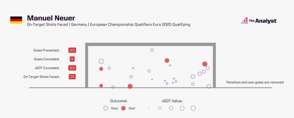 Manuel Neuer in Euro 2020 qualification