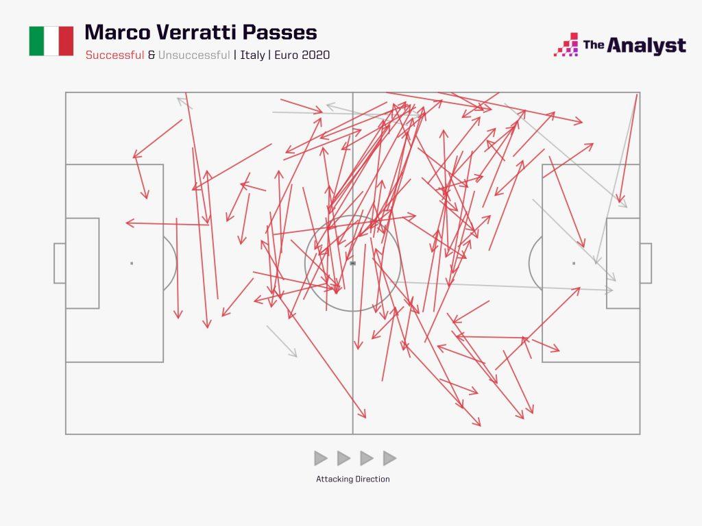 Marco Verratti Passes Euro 2020 Italy