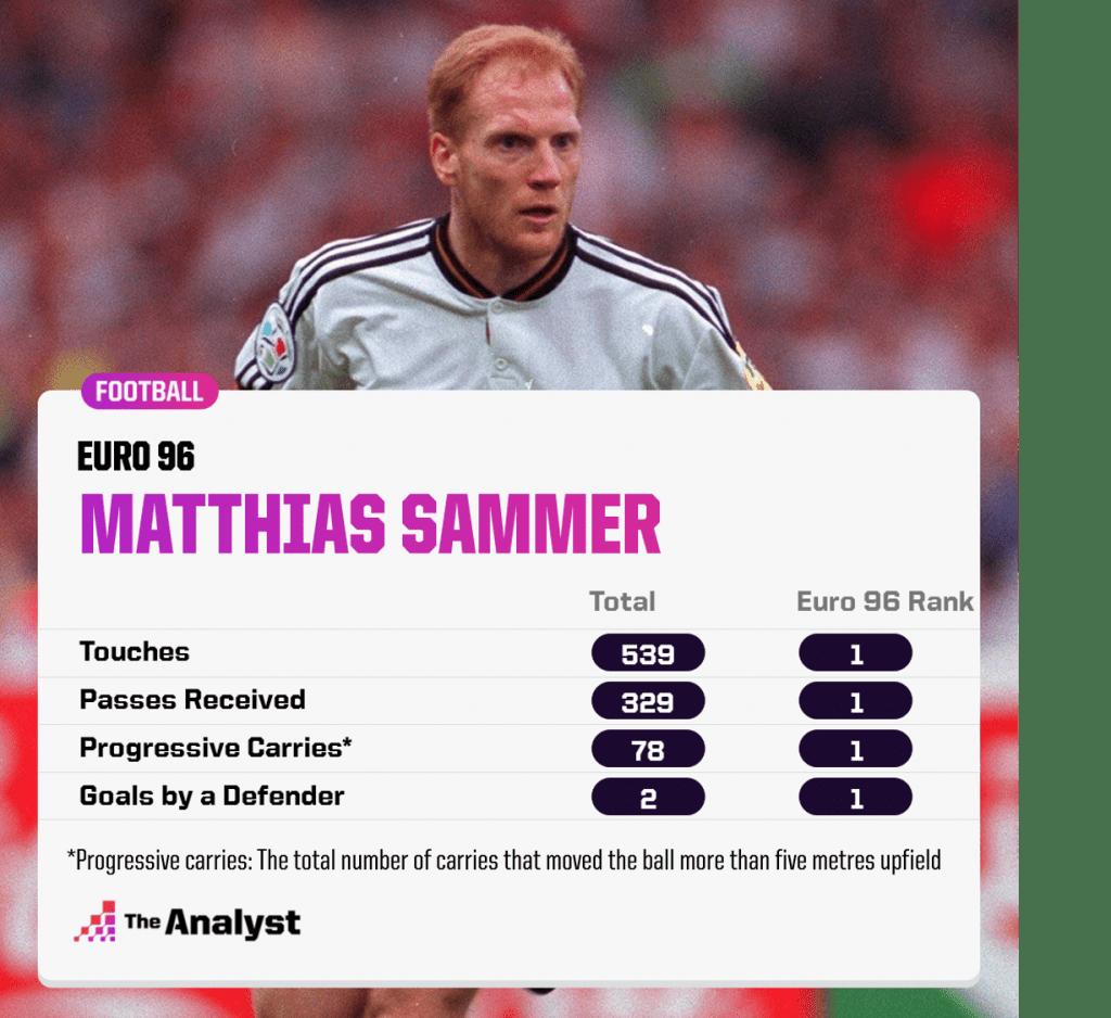 Matthias Sammer Euro 96