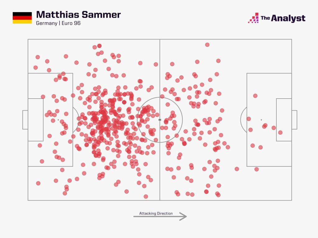 Matthias Sammer Euro 96 touch map