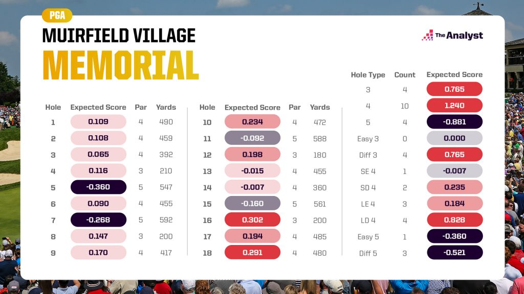 Muirfield Village expected scores by hole