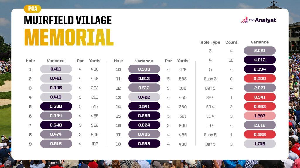 Muirfield Village variance by hole