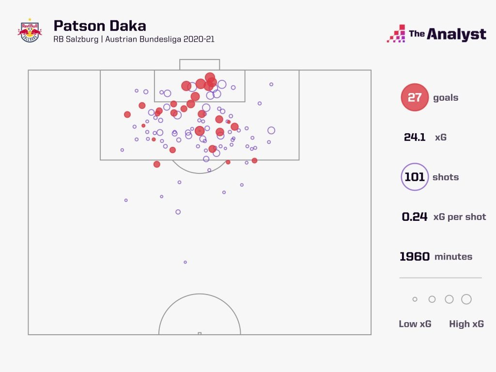Who Is Patson Daka And Is He Leicester S Long Term Heir To Vardy
