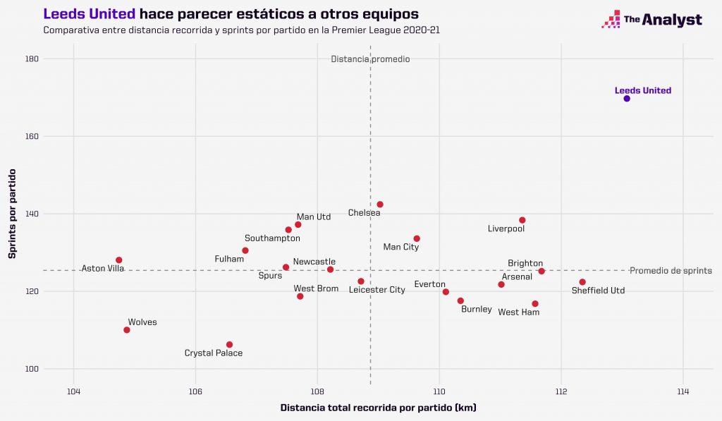 Comparativa entre distancia recorrida y sprints por partido en la Premier League 2020-21