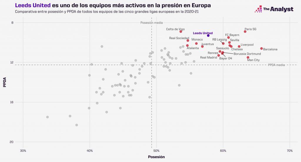 Leeds United es uno de los equipos más activos en la presión en Europa