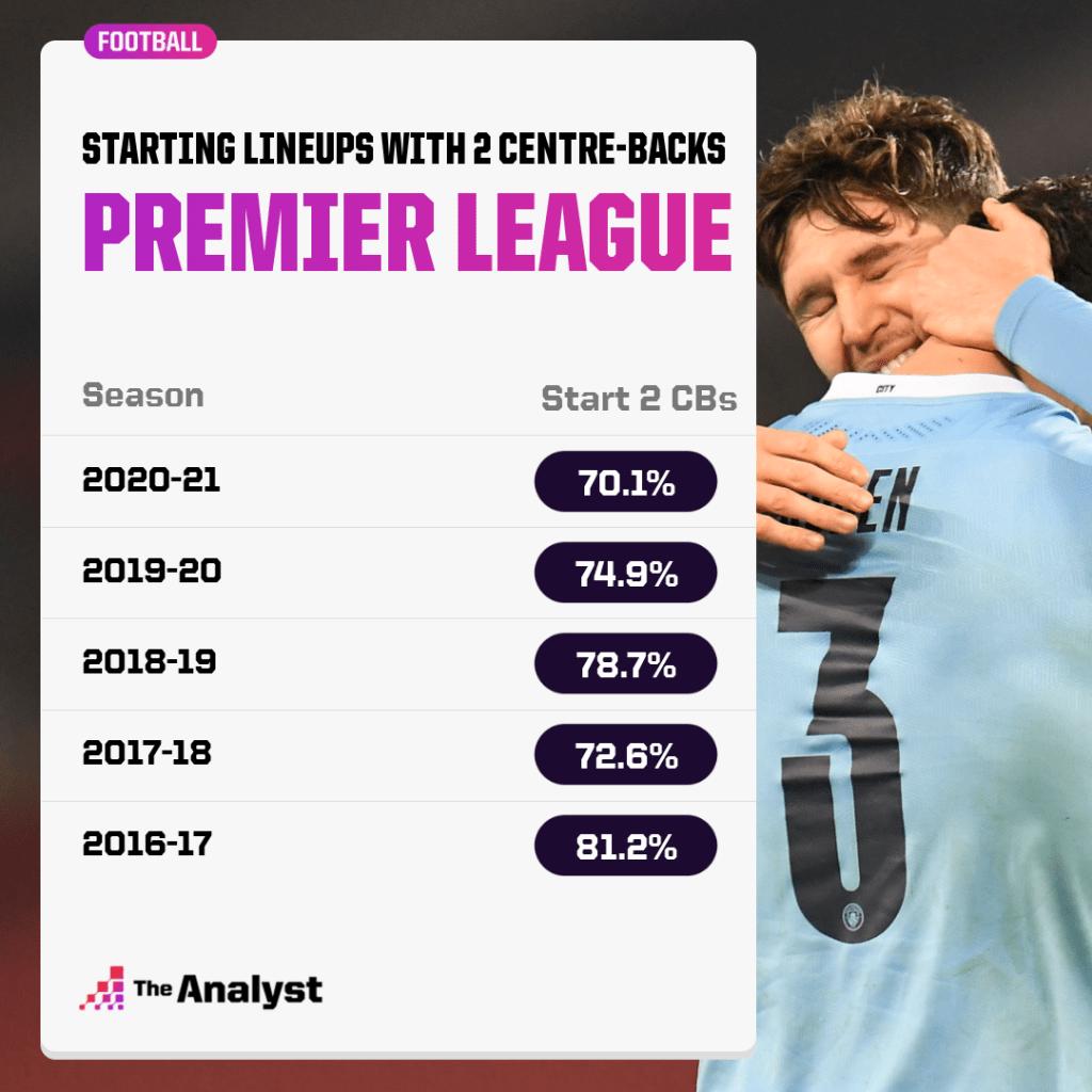 Premier League Starting Two Centre-Backs