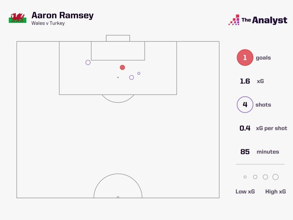 Aaron Ramsey xG versus Turkey